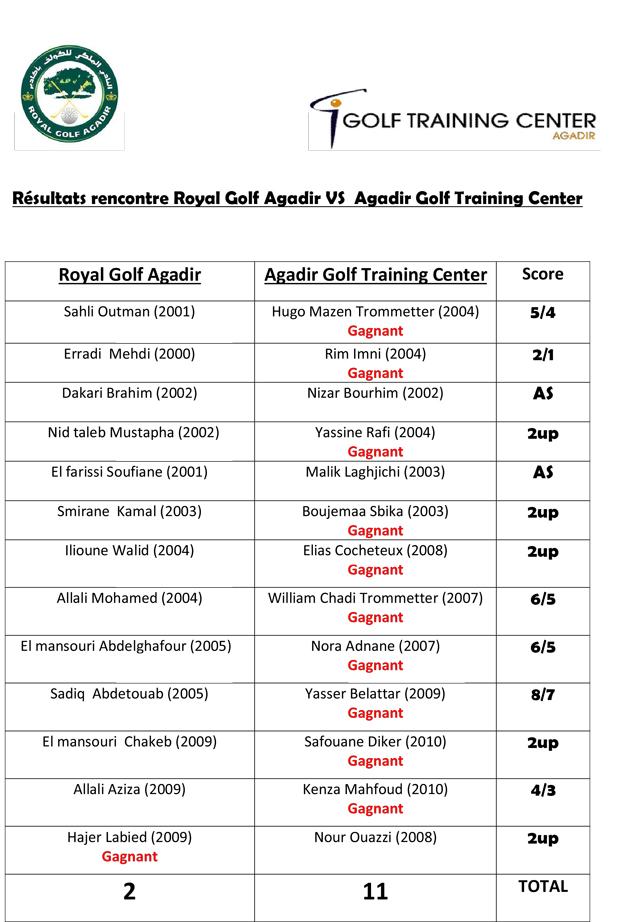 Resultats-rencontre-Royal-Golf-Agadir-VS--Agadir-Golf-Training-Center